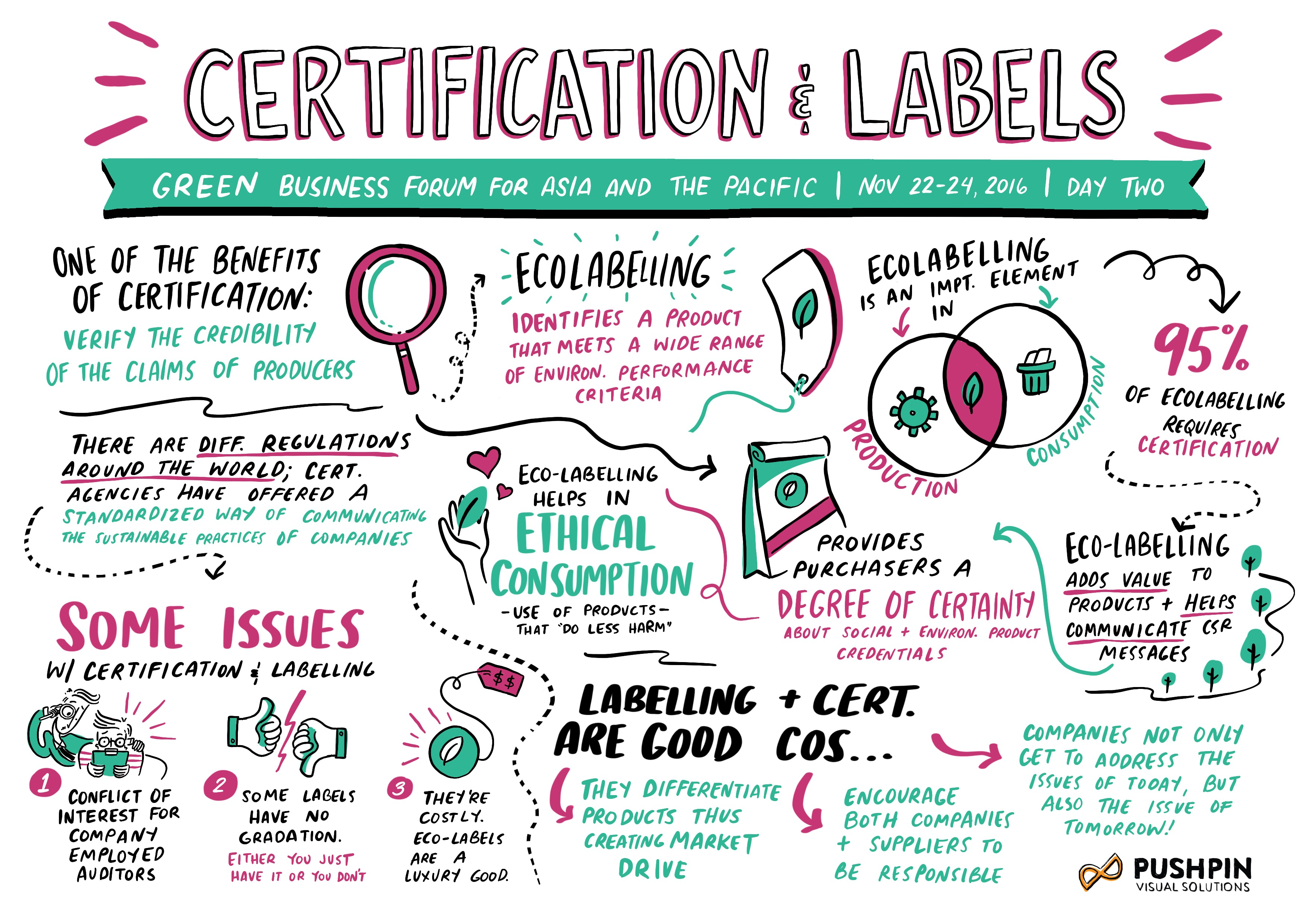 Certification and Labels