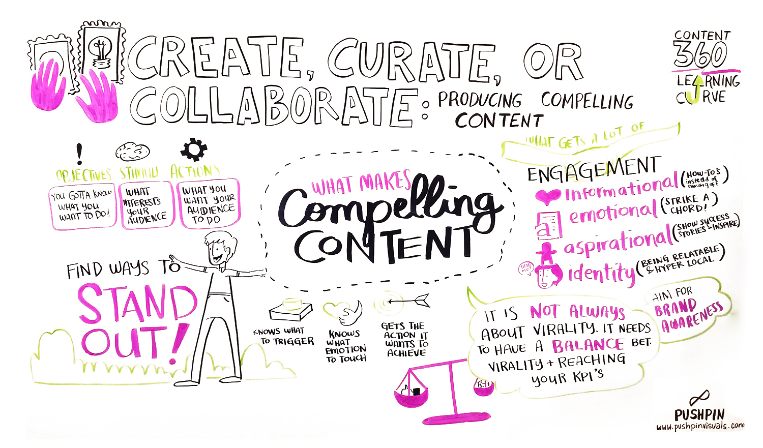 Create,-Curate,-or-Collaborate