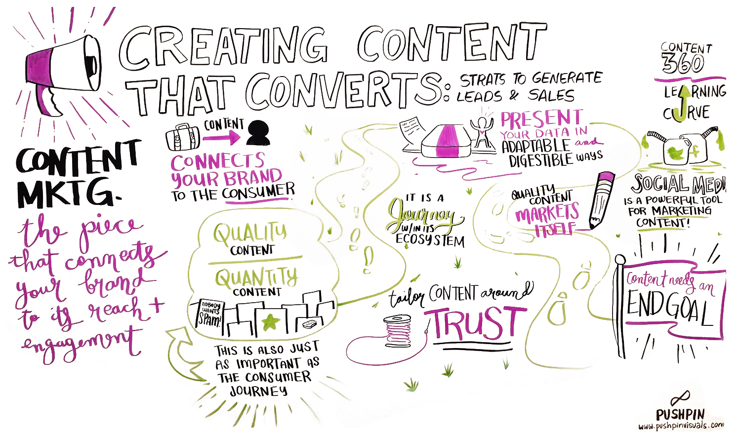 Creating-Content-that-Converts