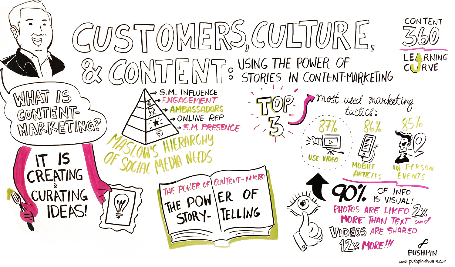 Customers,-Culture,-and-Content