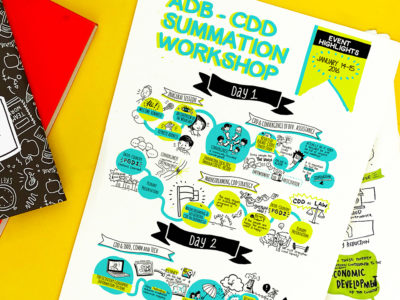 ADB Community Driven Development Summation Workshop