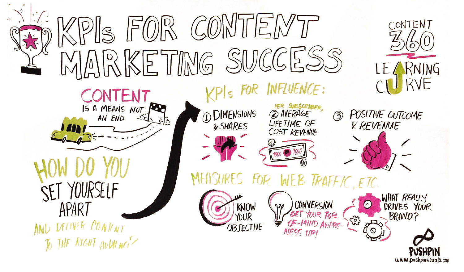 KPIs-for-Content-Marketing-Success